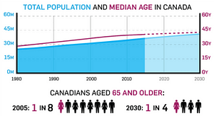 Median Age in Canada