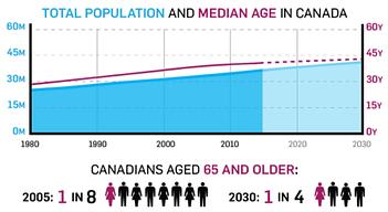 Median Age in Canada