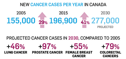 Cancer Cases Per Year Graph